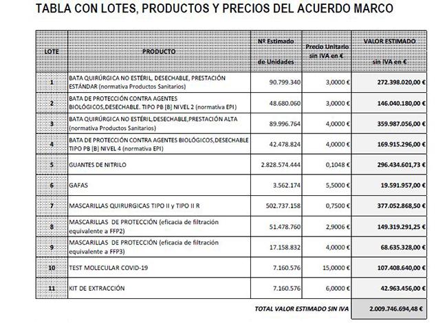 Acuerdo Marco para adquisición de materiales de protección frente a la COVID-19