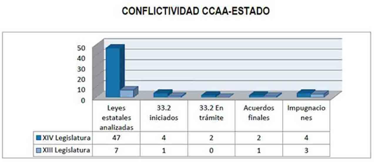 En 2020 el Tribunal Constitucional recibió únicamente 5 recursos