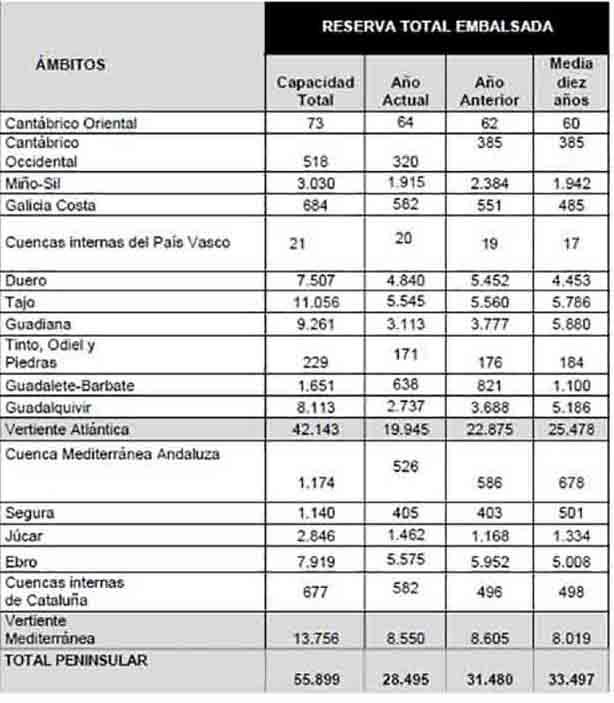 La reserva hídrica española se encuentra al 51,0 por ciento de su capacidad