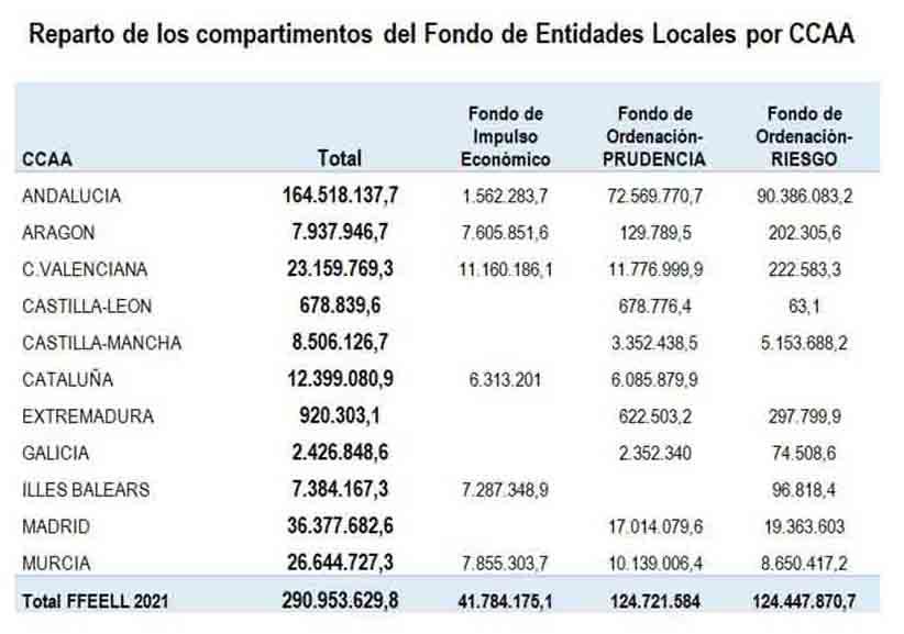 El Fondo de Financiación a Entidades Locales asciende a 291 millones de euros para 2021
