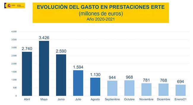 Aumenta el paro en 44.436 personas en febrero por el fuerte impacto de la pandemia